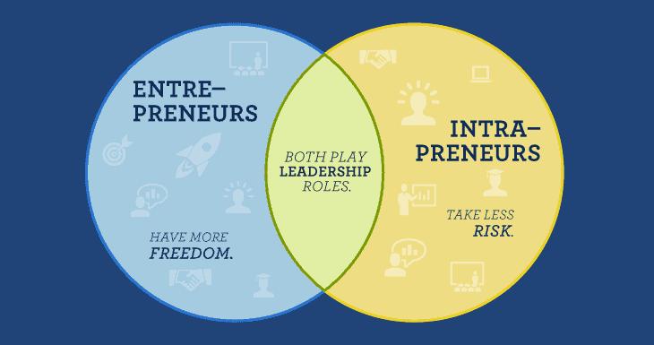 Intrapreneur vs Entrpreneur / Entrepreneurship versus Intrapreneurship